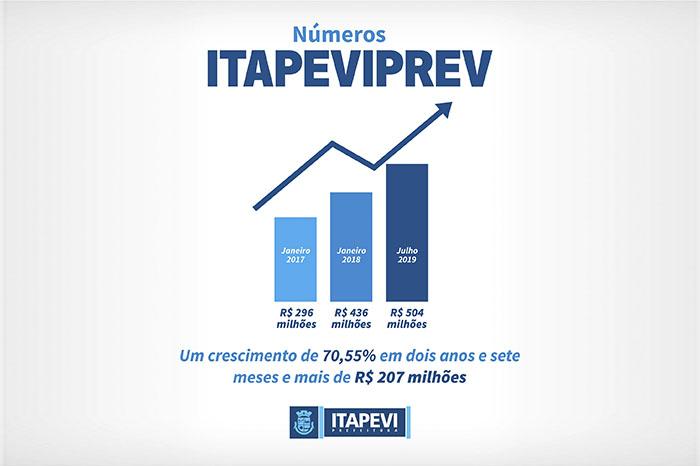 Aposentadoria está garantida para os servidores ligados ao ItapeviPrev